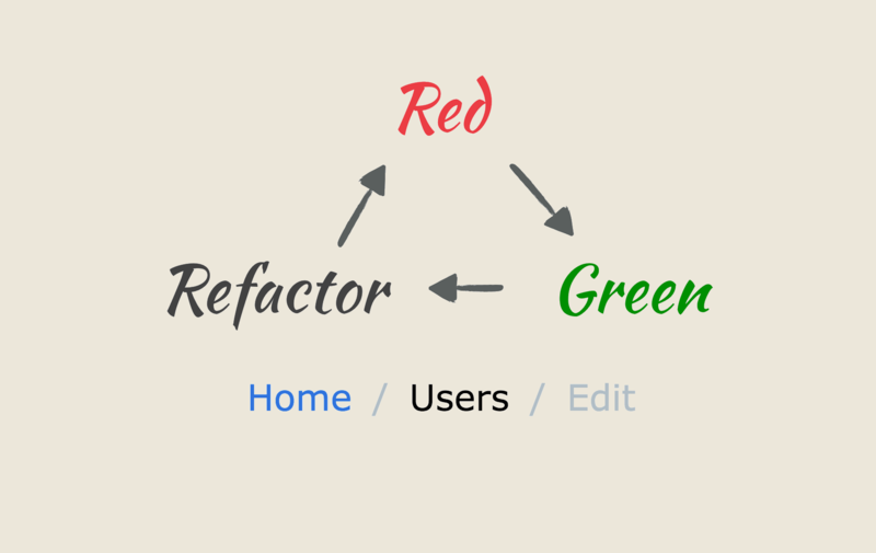 Benchmarking and Refactoring the content_for View Helper